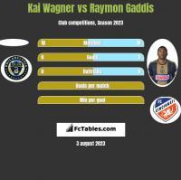 Kai Wagner vs Raymon Gaddis h2h player stats