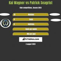 Kai Wagner vs Patrick Seagrist h2h player stats