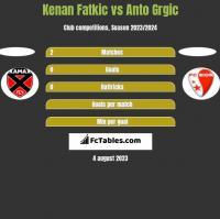 Kenan Fatkic vs Anto Grgic h2h player stats