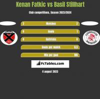 Kenan Fatkic vs Basil Stillhart h2h player stats