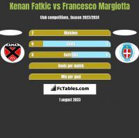 Kenan Fatkic vs Francesco Margiotta h2h player stats