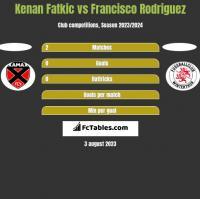 Kenan Fatkic vs Francisco Rodriguez h2h player stats