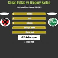 Kenan Fatkic vs Gregory Karlen h2h player stats