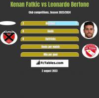 Kenan Fatkic vs Leonardo Bertone h2h player stats