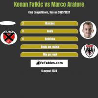 Kenan Fatkic vs Marco Aratore h2h player stats