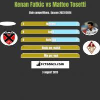 Kenan Fatkic vs Matteo Tosetti h2h player stats