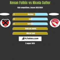 Kenan Fatkic vs Nicola Sutter h2h player stats