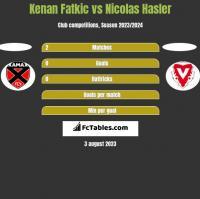 Kenan Fatkic vs Nicolas Hasler h2h player stats
