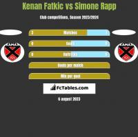 Kenan Fatkic vs Simone Rapp h2h player stats
