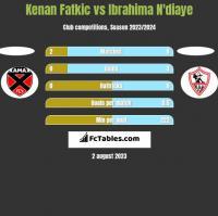 Kenan Fatkic vs Ibrahima N'diaye h2h player stats