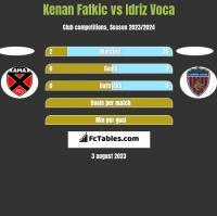 Kenan Fatkic vs Idriz Voca h2h player stats