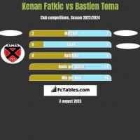 Kenan Fatkic vs Bastien Toma h2h player stats