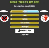 Kenan Fatkic vs Nias Hefti h2h player stats