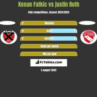 Kenan Fatkic vs justin Roth h2h player stats