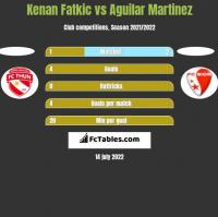 Kenan Fatkic vs Aguilar Martinez h2h player stats