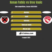 Kenan Fatkic vs Uros Vasic h2h player stats