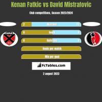 Kenan Fatkic vs David Mistrafovic h2h player stats
