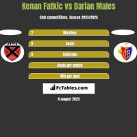 Kenan Fatkic vs Darian Males h2h player stats