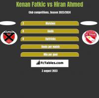 Kenan Fatkic vs Hiran Ahmed h2h player stats