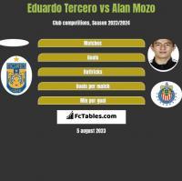 Eduardo Tercero vs Alan Mozo h2h player stats