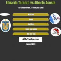Eduardo Tercero vs Alberto Acosta h2h player stats