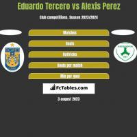 Eduardo Tercero vs Alexis Perez h2h player stats