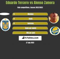 Eduardo Tercero vs Alonso Zamora h2h player stats