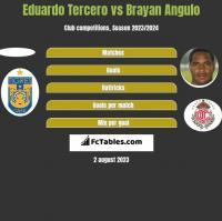 Eduardo Tercero vs Brayan Angulo h2h player stats