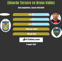 Eduardo Tercero vs Bruno Valdez h2h player stats