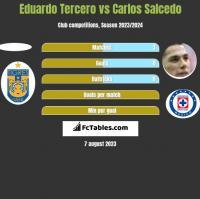 Eduardo Tercero vs Carlos Salcedo h2h player stats