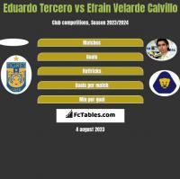 Eduardo Tercero vs Efrain Velarde Calvillo h2h player stats