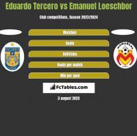 Eduardo Tercero vs Emanuel Loeschbor h2h player stats