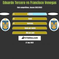 Eduardo Tercero vs Francisco Venegas h2h player stats