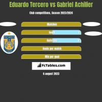 Eduardo Tercero vs Gabriel Achilier h2h player stats