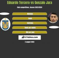 Eduardo Tercero vs Gonzalo Jara h2h player stats