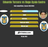 Eduardo Tercero vs Hugo Ayala Castro h2h player stats