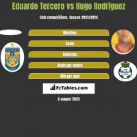 Eduardo Tercero vs Hugo Rodriguez h2h player stats
