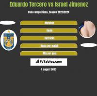 Eduardo Tercero vs Israel Jimenez h2h player stats