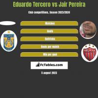 Eduardo Tercero vs Jair Pereira h2h player stats