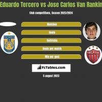 Eduardo Tercero vs Jose Carlos Van Rankin h2h player stats