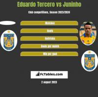 Eduardo Tercero vs Juninho h2h player stats