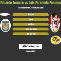 Eduardo Tercero vs Luis Fernando Fuentes h2h player stats
