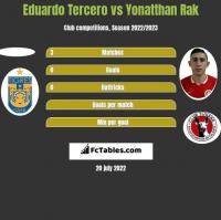 Eduardo Tercero vs Yonatthan Rak h2h player stats