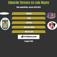 Eduardo Tercero vs Luis Reyes h2h player stats
