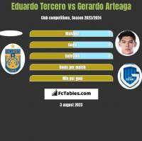 Eduardo Tercero vs Gerardo Arteaga h2h player stats