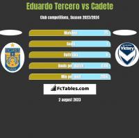 Eduardo Tercero vs Cadete h2h player stats