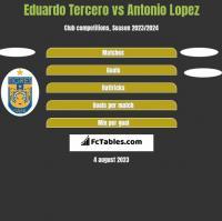 Eduardo Tercero vs Antonio Lopez h2h player stats