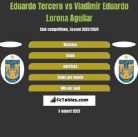 Eduardo Tercero vs Vladimir Eduardo Lorona Aguilar h2h player stats