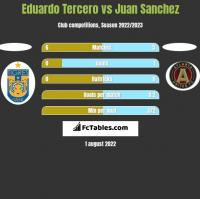 Eduardo Tercero vs Juan Sanchez h2h player stats