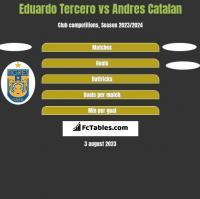 Eduardo Tercero vs Andres Catalan h2h player stats